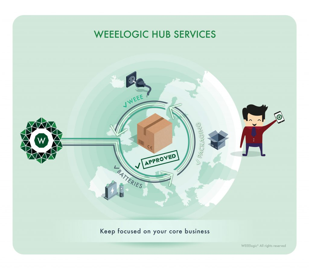 The European compliance solution (WEEE, Battery, Packaging)